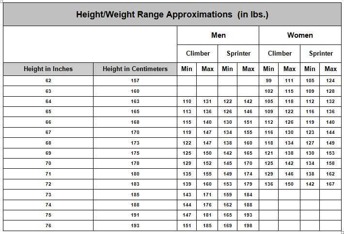 http://www.wenzelcoaching.com/images/weight-chart-cyclists.jpg