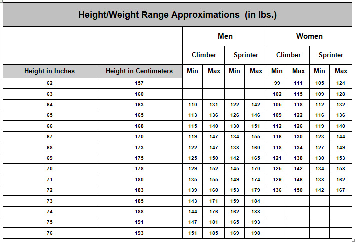 weight chart Cycling Body Weight Chart