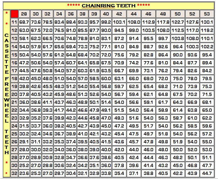 Tire Comparison Chart >> Bicycle Gear Chart - Wenzel Coaching